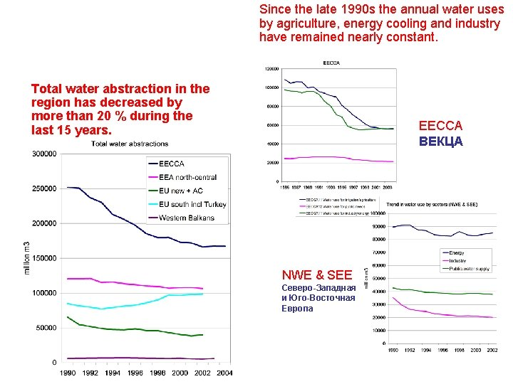 Since the late 1990 s the annual water uses by agriculture, energy cooling and