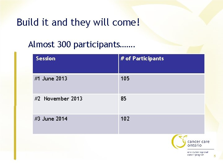 Build it and they will come! Almost 300 participants……. Session # of Participants #1