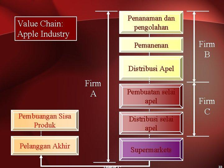 Penanaman dan pengolahan Value Chain: Apple Industry Pemanenan Firm B Distribusi Apel Firm A