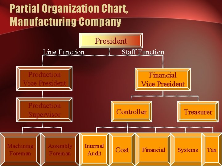 Partial Organization Chart, Manufacturing Company President Line Function Staff Function Production Vice President Financial