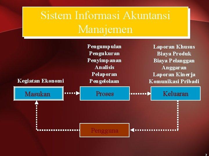 Sistem Informasi Akuntansi Manajemen Kegiatan Ekonomi Masukan Pengumpulan Pengukuran Penyimpanan Analisis Pelaporan Pengelolaan Laporan