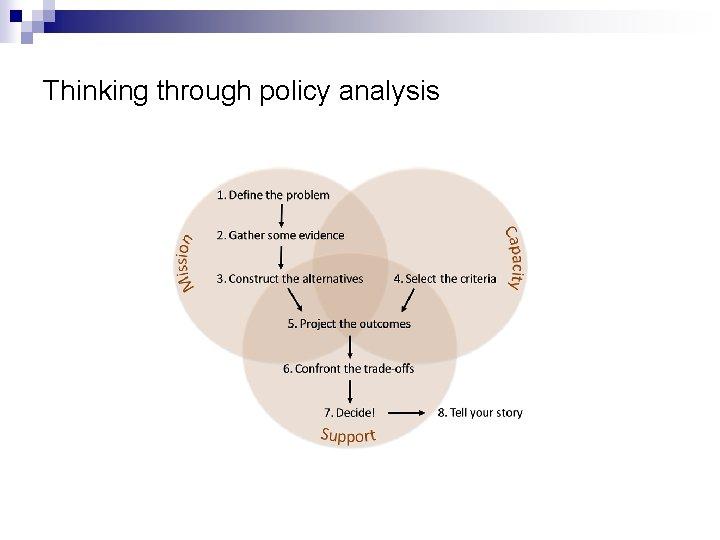 Thinking through policy analysis