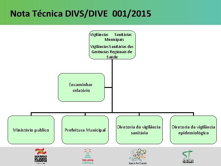 Nota Técnica DIVS/DIVE 001/2015 Vigilâncias Sanitárias Municipais Vigilâncias Sanitárias das Gerências Regionais de Saúde