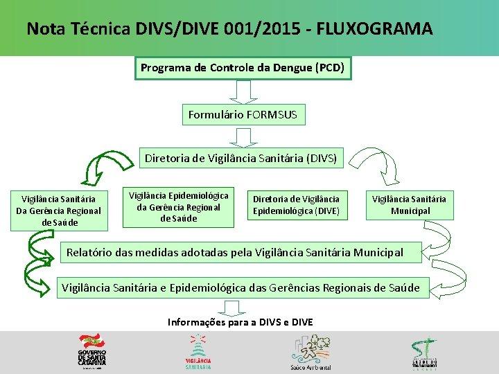 Nota Técnica DIVS/DIVE 001/2015 - FLUXOGRAMA Programa de Controle da Dengue (PCD) Formulário FORMSUS