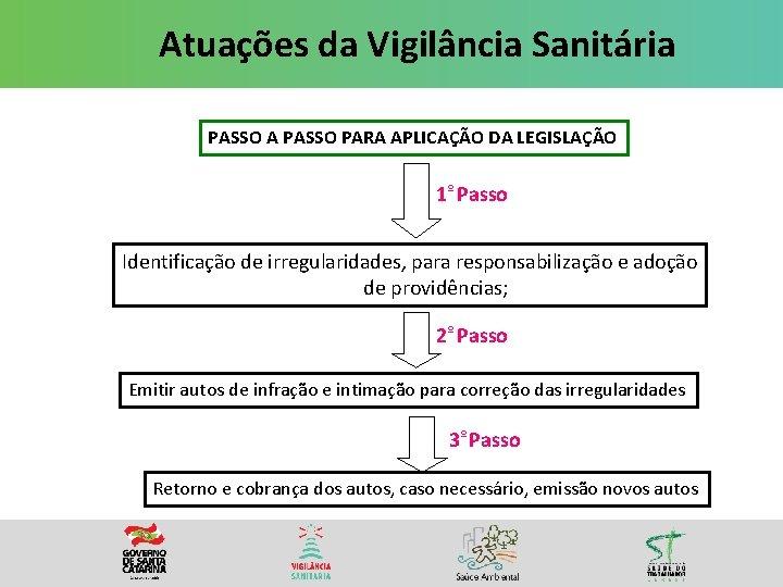 Atuações da Vigilância Sanitária PASSO A PASSO PARA APLICAÇÃO DA LEGISLAÇÃO 1º Passo Identificação