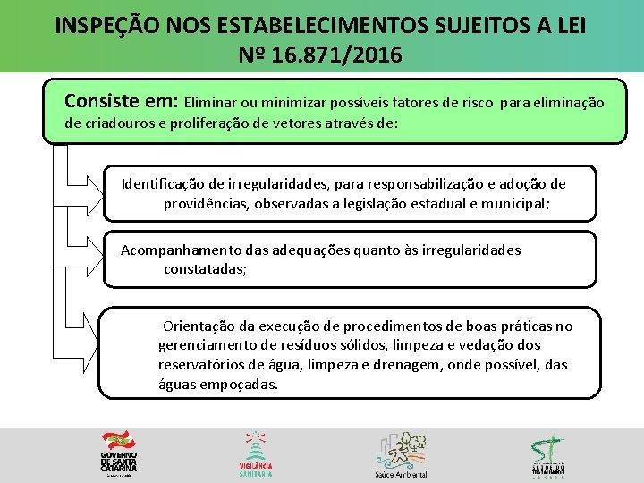 INSPEÇÃO NOS ESTABELECIMENTOS SUJEITOS A LEI Nº 16. 871/2016 Consiste em: Eliminar ou minimizar