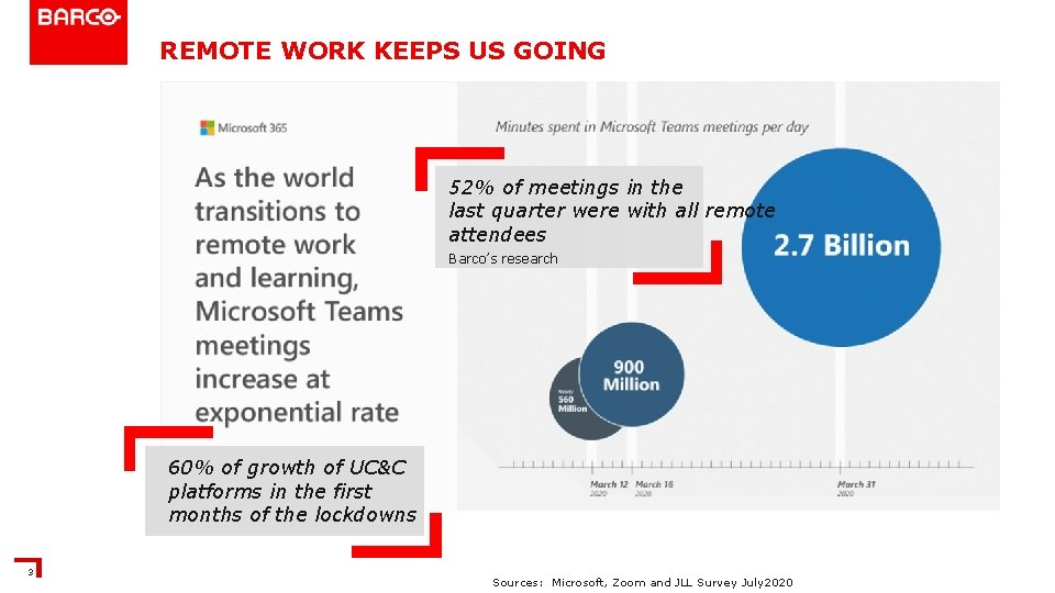 REMOTE WORK KEEPS US GOING 52% of meetings in the last quarter were with