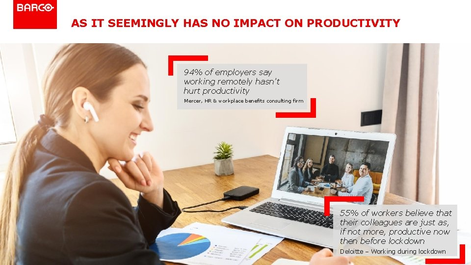 AS IT SEEMINGLY HAS NO IMPACT ON PRODUCTIVITY 94% of employers say working remotely