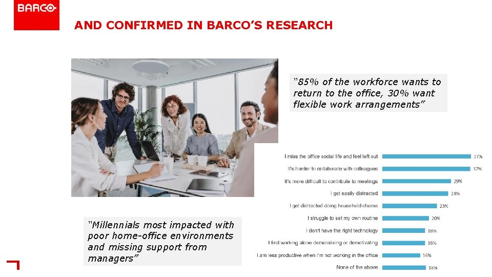 """AND CONFIRMED IN BARCO'S RESEARCH """" 85% of the workforce wants to return to"""