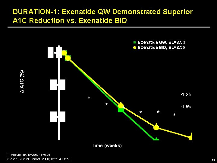 DURATION-1: Exenatide QW Demonstrated Superior A 1 C Reduction vs. Exenatide BID Δ A