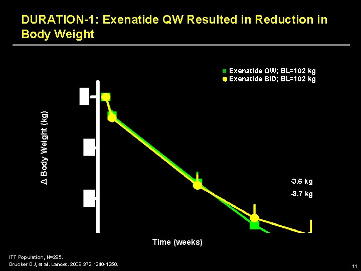 DURATION-1: Exenatide QW Resulted in Reduction in Body Weight Δ Body Weight (kg) Exenatide
