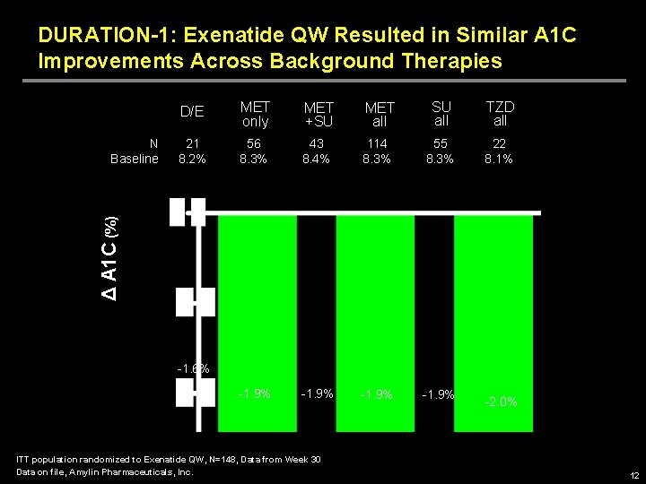 DURATION-1: Exenatide QW Resulted in Similar A 1 C Improvements Across Background Therapies MET