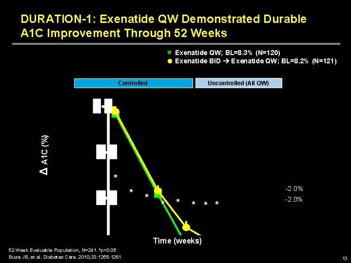 DURATION-1: Exenatide QW Demonstrated Durable A 1 C Improvement Through 52 Weeks Exenatide QW;