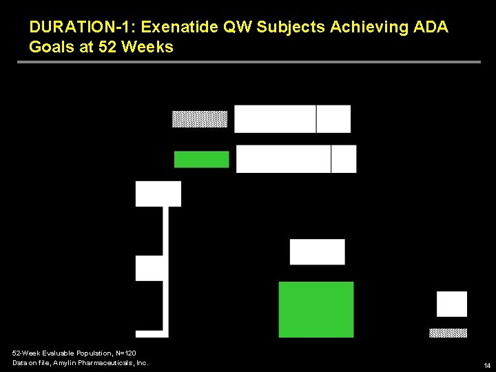 DURATION-1: Exenatide QW Subjects Achieving ADA Goals at 52 Weeks 52 -Week Evaluable Population,