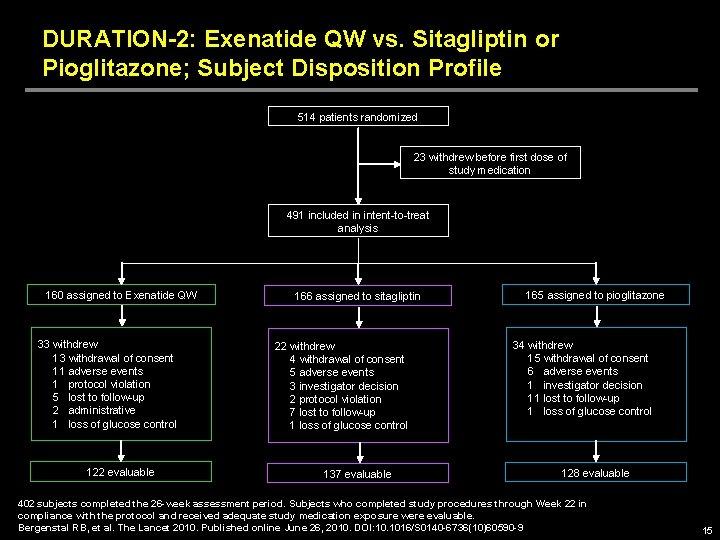 DURATION-2: Exenatide QW vs. Sitagliptin or Pioglitazone; Subject Disposition Profile 514 patients randomized 23