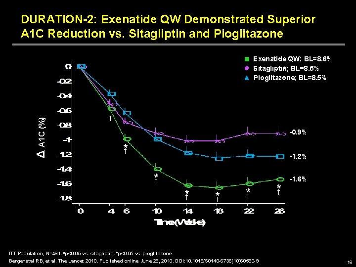 DURATION-2: Exenatide QW Demonstrated Superior A 1 C Reduction vs. Sitagliptin and Pioglitazone Δ
