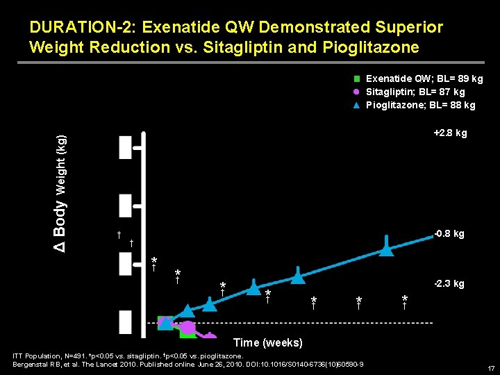 DURATION-2: Exenatide QW Demonstrated Superior Weight Reduction vs. Sitagliptin and Pioglitazone Δ Body Weight