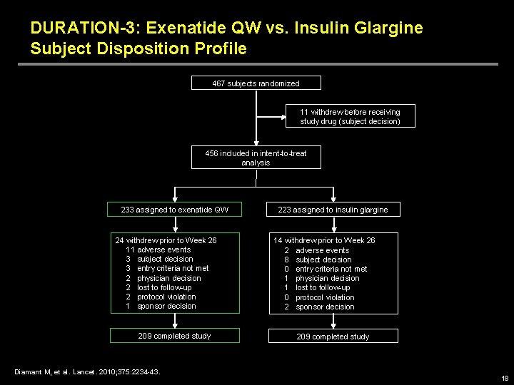 DURATION-3: Exenatide QW vs. Insulin Glargine Subject Disposition Profile 467 subjects randomized 11 withdrew