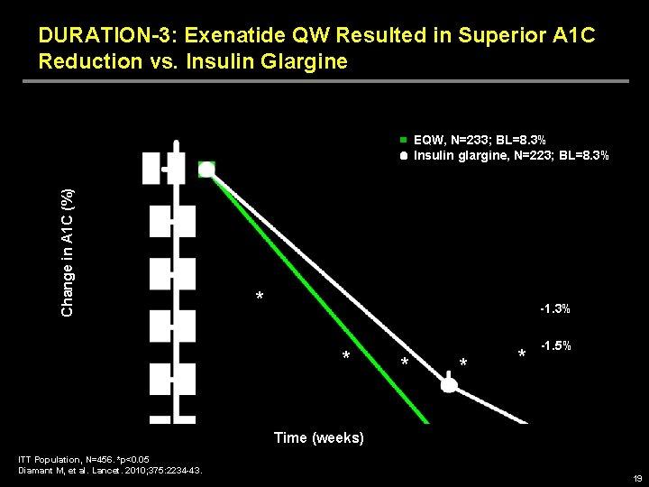 DURATION-3: Exenatide QW Resulted in Superior A 1 C Reduction vs. Insulin Glargine Change