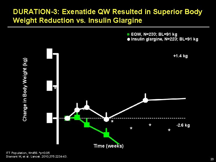 DURATION-3: Exenatide QW Resulted in Superior Body Weight Reduction vs. Insulin Glargine Change in