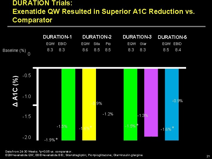 DURATION Trials: Exenatide QW Resulted in Superior A 1 C Reduction vs. Comparator DURATION-1
