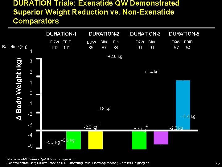 DURATION Trials: Exenatide QW Demonstrated Superior Weight Reduction vs. Non-Exenatide Comparators DURATION-1 EQW EBID