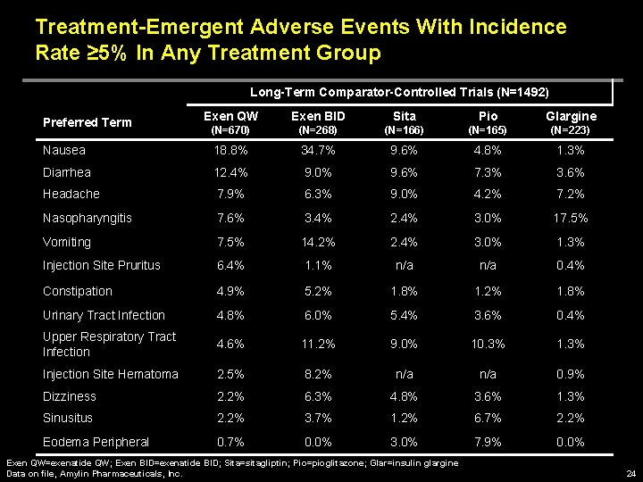 Treatment-Emergent Adverse Events With Incidence Rate ≥ 5% In Any Treatment Group Long-Term Comparator-Controlled