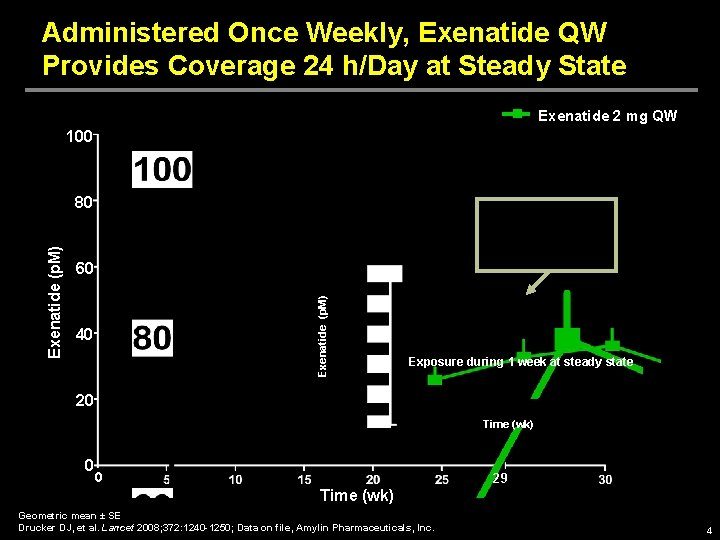 Administered Once Weekly, Exenatide QW Provides Coverage 24 h/Day at Steady State Exenatide 2