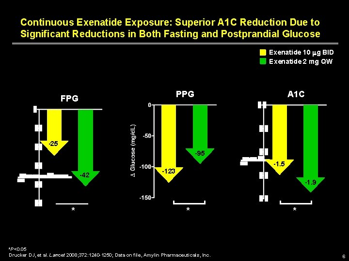Continuous Exenatide Exposure: Superior A 1 C Reduction Due to Significant Reductions in Both