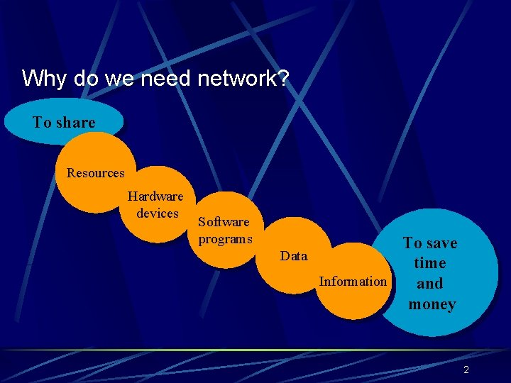 Why do we need network? To share Resources Hardware devices Software programs To save