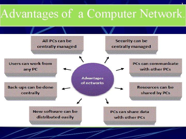 1 Advantages of a Computer Network.