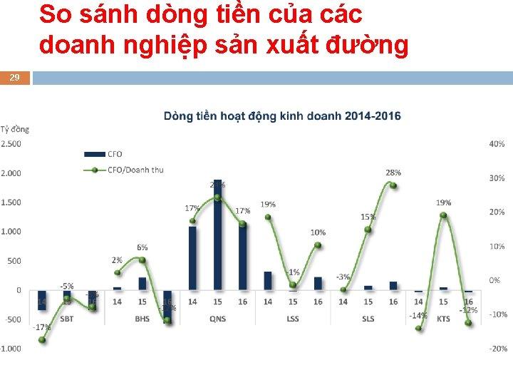 So sánh dòng tiền của các doanh nghiệp sản xuất đường 29