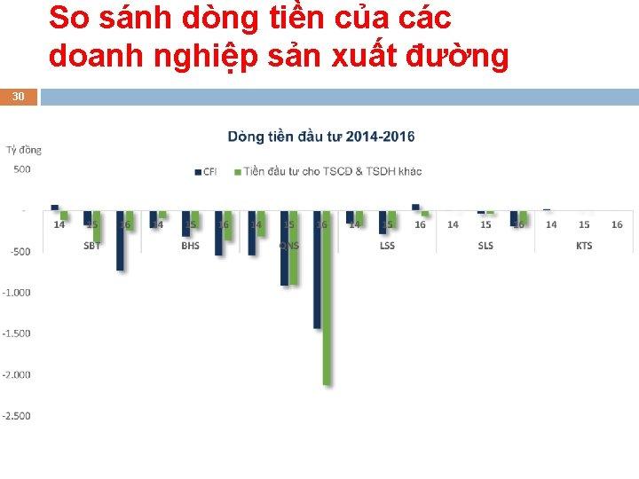 So sánh dòng tiền của các doanh nghiệp sản xuất đường 30