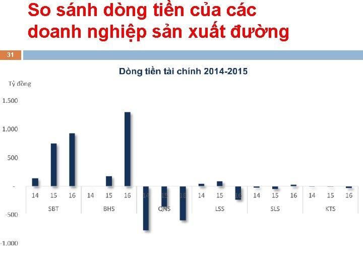 So sánh dòng tiền của các doanh nghiệp sản xuất đường 31