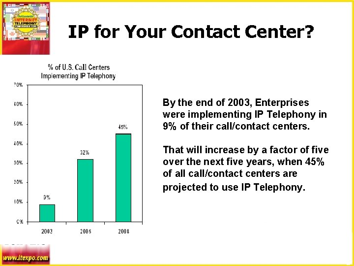 IP for Your Contact Center? By the end of 2003, Enterprises were implementing IP