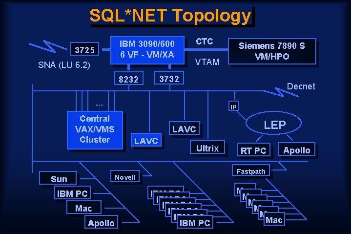 SQL*NET Topology IBM 3090/600 6 VF - VM/XA 3725 SNA (LU 6. 2) CTC