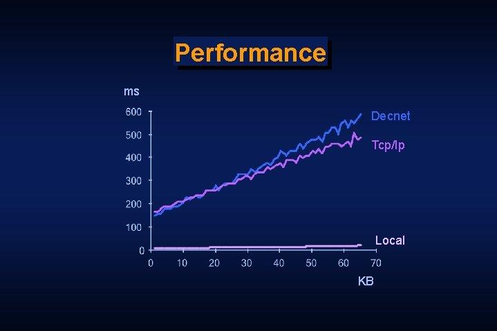 Performance ms Decnet Tcp/Ip Local KB