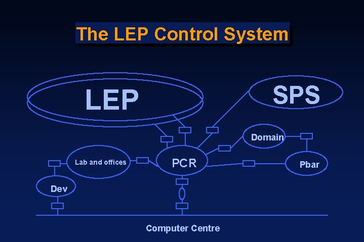 The LEP Control System SPS LEP Domain Lab and offices PCR Dev Computer Centre