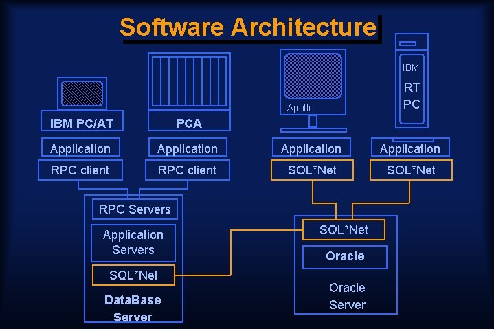 Software Architecture IBM RT PC Apollo IBM PC/AT PCA Application RPC client SQL*Net RPC