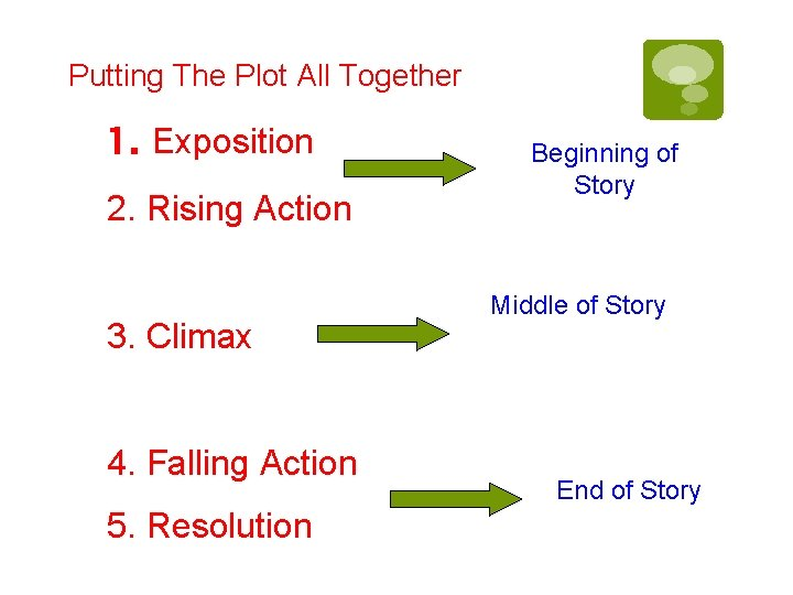 Putting The Plot All Together 1. Exposition 2. Rising Action 3. Climax 4. Falling