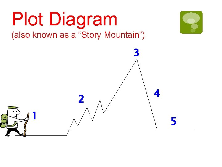 """Plot Diagram (also known as a """"Story Mountain"""") 3 2 1 4 5"""