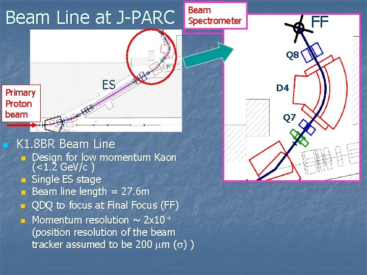 Beam Line at J-PARC Beam Spectrometer FF Q 8 Primary Proton beam n ES
