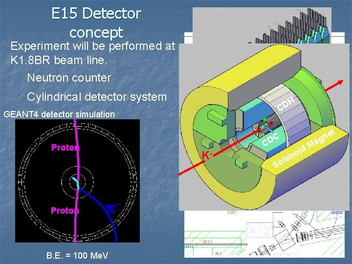 E 15 Detector concept Experiment will be performed at K 1. 8 BR beam
