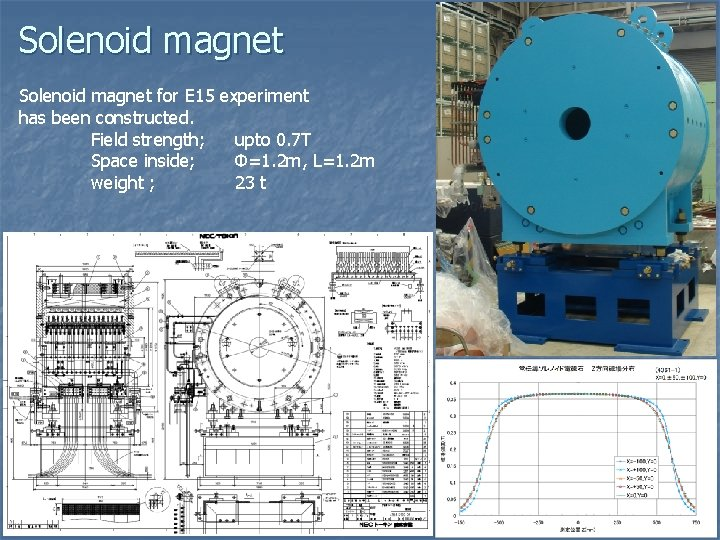 Solenoid magnet for E 15 experiment has been constructed. Field strength; upto 0. 7