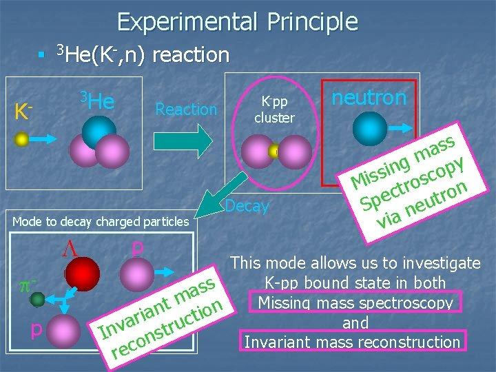 Experimental Principle n 3 He(K-, n) 3 He K- reaction Reaction Mode to decay
