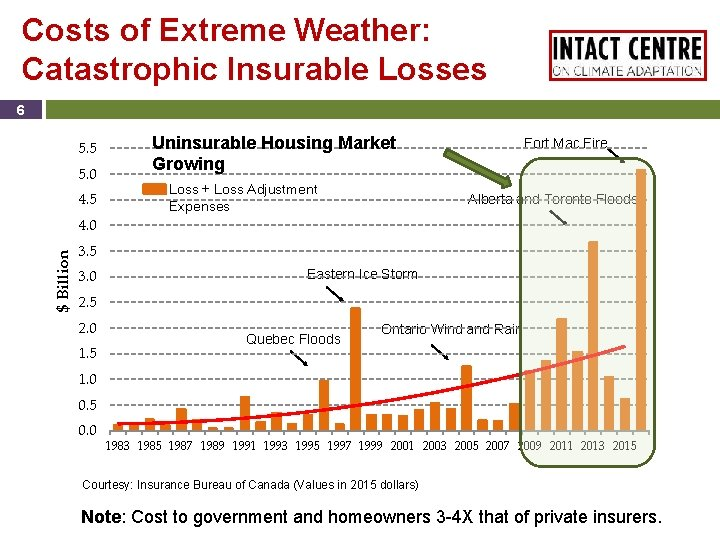 Costs of Extreme Weather: Catastrophic Insurable Losses 6 5. 5 5. 0 4. 5