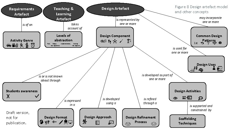 Teaching & Learning Artefact Requirements Artefact Levels of abstraction Activity Genre Task, Design, Implementation,