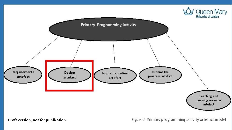 Primary Programming Activity Requirements artefact Design artefact Implementation artefact Running the program artefact Teaching