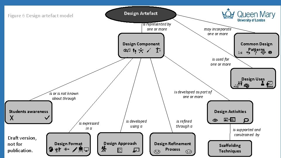 Design Artefact Figure 6 Design artefact model is represented by one or more may