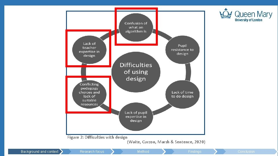 Figure 2: Difficulties with design (Waite, Curzon, Marsh & Sentence, 2020) Background and context